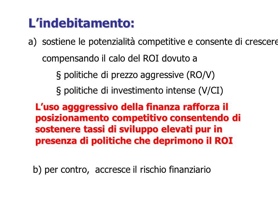 Lindebitamento: a)sostiene le potenzialità competitive e consente di crescere compensando il calo del ROI dovuto a § politiche di prezzo aggressive (R