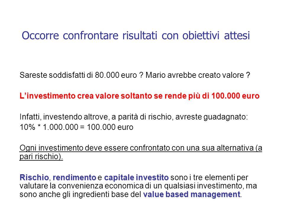 Occorre confrontare risultati con obiettivi attesi ? Sareste soddisfatti di 80.000 euro ? Mario avrebbe creato valore ? Linvestimento crea valore solt