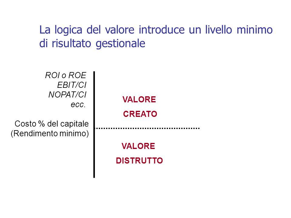 La logica del valore introduce un livello minimo di risultato gestionale ROI o ROE EBIT/CI NOPAT/CI ecc. Costo % del capitale (Rendimento minimo) VALO