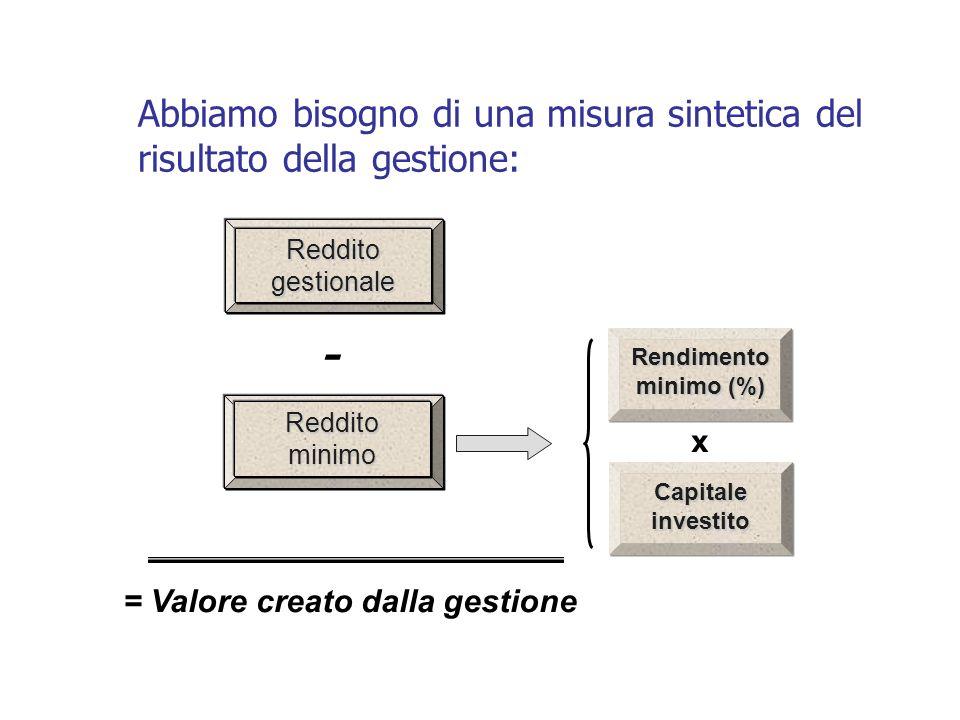 Abbiamo bisogno di una misura sintetica del risultato della gestione: - = Valore creato dalla gestione Reddito gestionale Reddito minimo Rendimento minimo (%) x Capitale investito