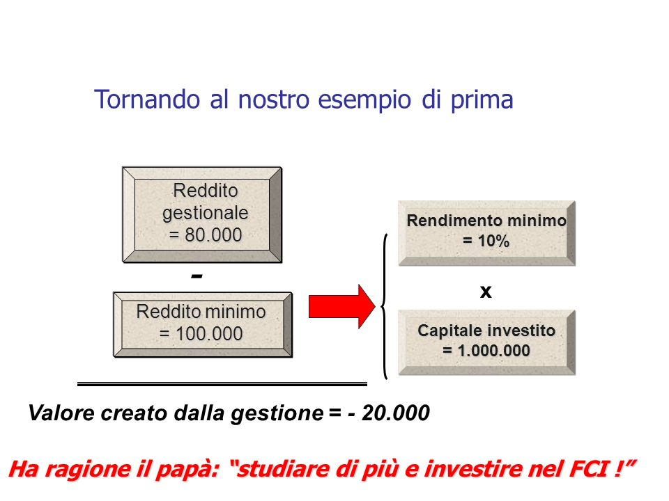 Tornando al nostro esempio di prima Rendimento minimo = 10% - x Capitale investito = 1.000.000 Valore creato dalla gestione = - 20.000 Reddito gestionale = 80.000 Reddito minimo = 100.000 Ha ragione il papà: studiare di più e investire nel FCI !