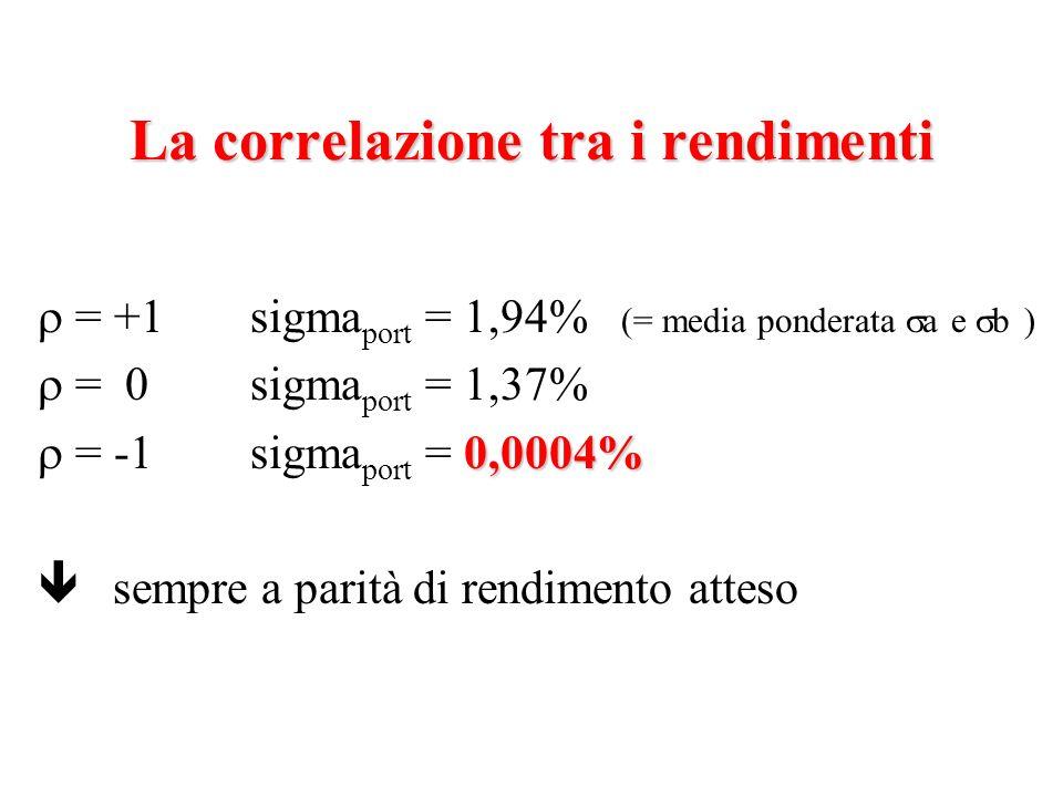 = +1sigma port = 1,94% (= media ponderata a e b ) = 0sigma port = 1,37% 0,0004% = -1sigma port = 0,0004% ê sempre a parità di rendimento atteso La cor