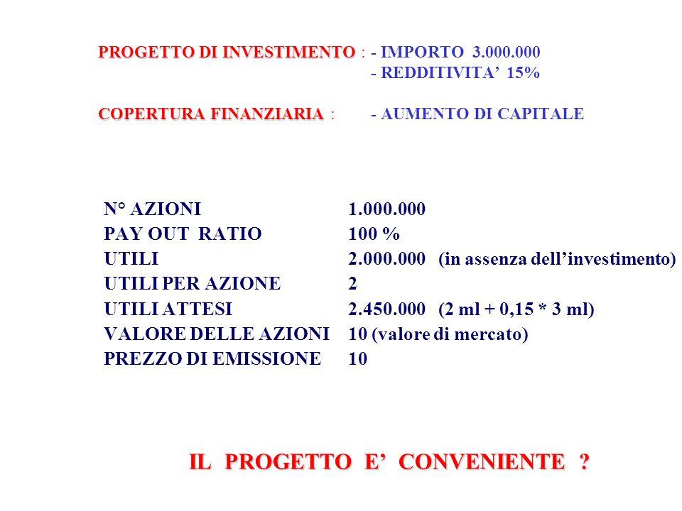 LA REALIZZAZIONE DEL PROGETTO FAREBBE DIMINUIRE IL VALORE DI MERCATO DELLE AZIONI (= distruggerebbe valore ) CAPITALE NECESSARIO3.000.000 AZIONI DA EMETTERE300.000 N° TOTALE AZIONI1.300.000 UTILI ATTESI2.450.000 UTILI PER AZIONE1,88 IL REDDITO PRODOTTO DAL NUOVO INVESTIMENTO NON E SUFFICIENTE A GARANTIRE ALLE NUOVE 300.000 AZIONI LO STESSO REDDITO CHE LATTUALE CAPITALE INVESTITO OFFRE ALLE VECCHIE AZIONI