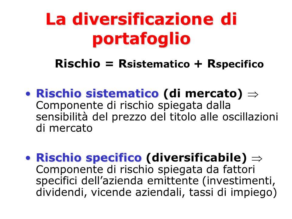Rischio = R sistematico + R specifico Rischio sistematicoRischio sistematico (di mercato) Componente di rischio spiegata dalla sensibilità del prezzo