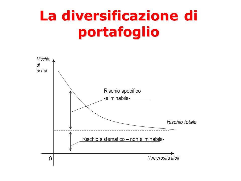 Rischio di portaf. Rischio totale Numerosità titoli Rischio specifico -eliminabile- Rischio sistematico – non eliminabile- 0 La diversificazione di po