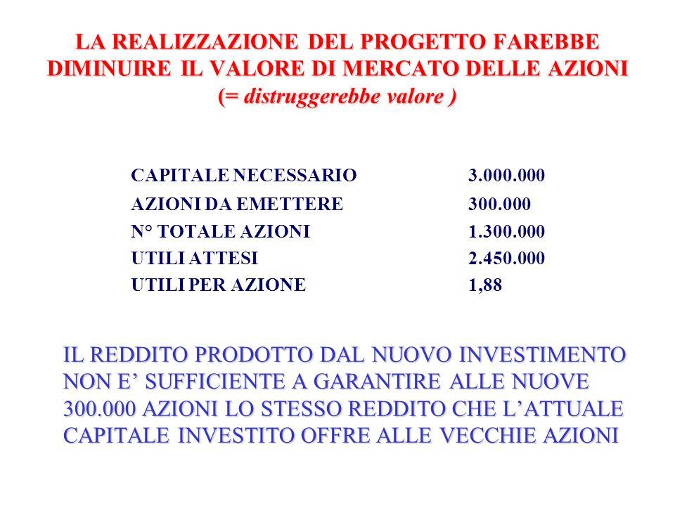 LA REALIZZAZIONE DEL PROGETTO FAREBBE DIMINUIRE IL VALORE DI MERCATO DELLE AZIONI (= distruggerebbe valore ) CAPITALE NECESSARIO3.000.000 AZIONI DA EM