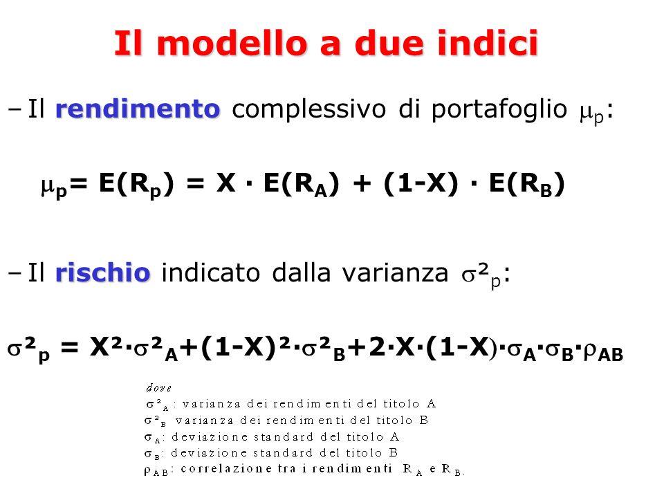 Il modello a due indici rendimento –Il rendimento complessivo di portafoglio p : p = E(R p ) = X E(R A ) + (1-X) E(R B ) rischio –Il rischio indicato