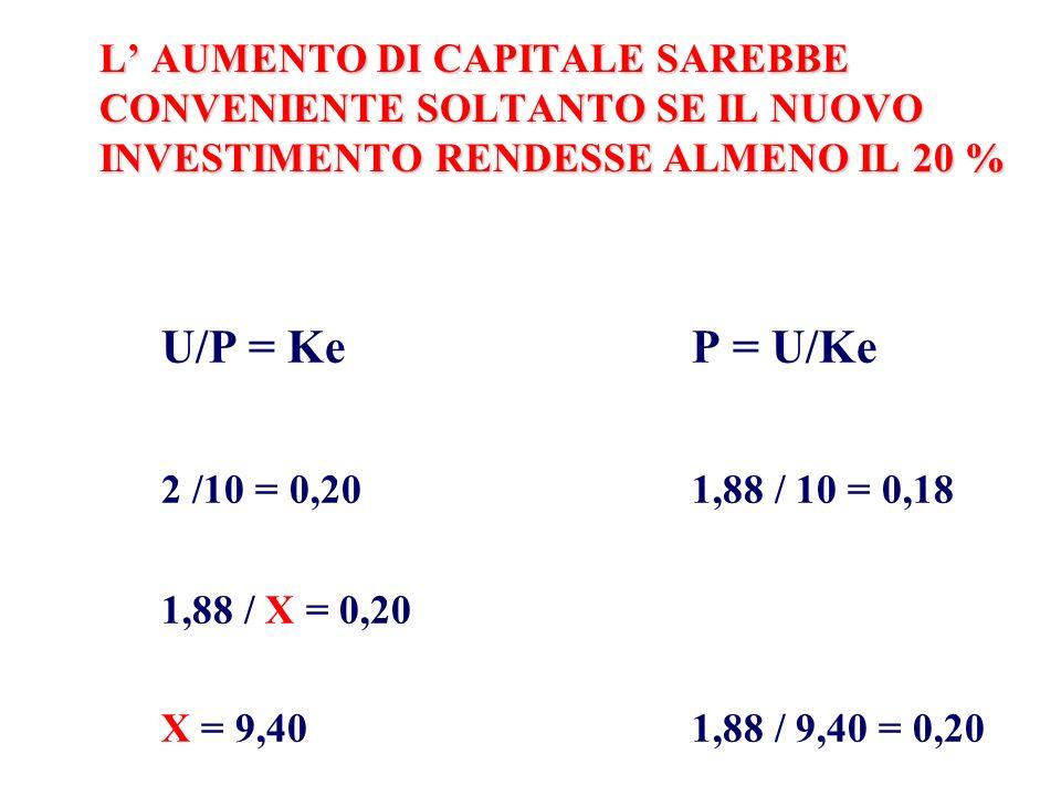 L AUMENTO DI CAPITALE SAREBBE CONVENIENTE SOLTANTO SE IL NUOVO INVESTIMENTO RENDESSE ALMENO IL 20 % U/P = Ke P = U/Ke 2 /10 = 0,201,88 / 10 = 0,18 1,8