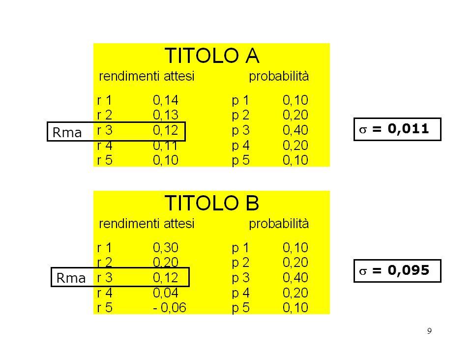 Nel caso di più titoli, il procedimento è complesso perché vanno ricalcolate tutte le coppie del coefficiente di correlazione Rischio ( ) Rendimento 0 P La composizione di portafogli efficienti con N titoli
