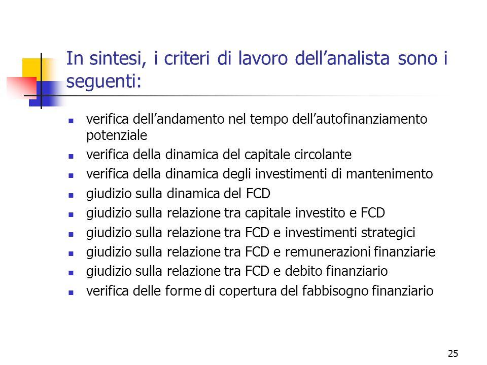 25 In sintesi, i criteri di lavoro dellanalista sono i seguenti: verifica dellandamento nel tempo dellautofinanziamento potenziale verifica della dinamica del capitale circolante verifica della dinamica degli investimenti di mantenimento giudizio sulla dinamica del FCD giudizio sulla relazione tra capitale investito e FCD giudizio sulla relazione tra FCD e investimenti strategici giudizio sulla relazione tra FCD e remunerazioni finanziarie giudizio sulla relazione tra FCD e debito finanziario verifica delle forme di copertura del fabbisogno finanziario