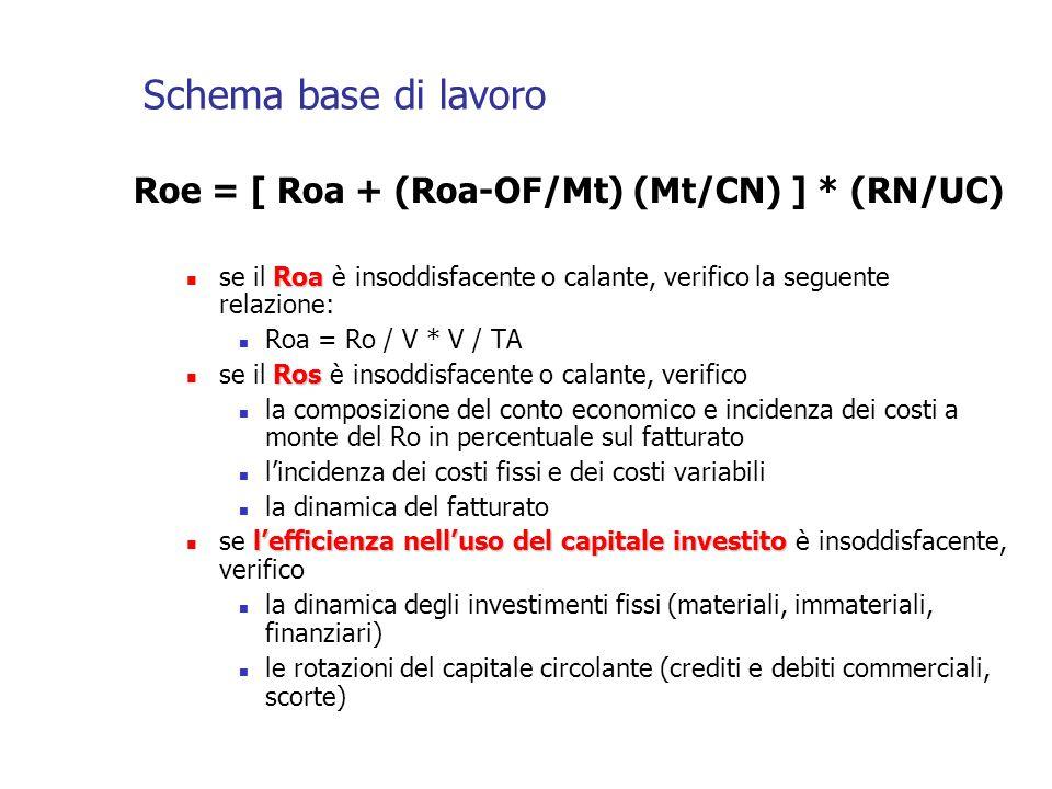 Schema base di lavoro Roe = [ Roa + (Roa-OF/Mt) (Mt/CN) ] * (RN/UC) Roa se il Roa è insoddisfacente o calante, verifico la seguente relazione: Roa = Ro / V * V / TA Ros se il Ros è insoddisfacente o calante, verifico la composizione del conto economico e incidenza dei costi a monte del Ro in percentuale sul fatturato lincidenza dei costi fissi e dei costi variabili la dinamica del fatturato lefficienza nelluso del capitale investito se lefficienza nelluso del capitale investito è insoddisfacente, verifico la dinamica degli investimenti fissi (materiali, immateriali, finanziari) le rotazioni del capitale circolante (crediti e debiti commerciali, scorte)