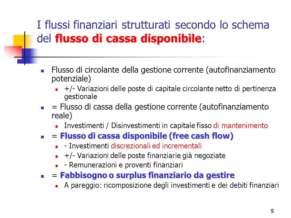 9 flusso di cassa disponibile I flussi finanziari strutturati secondo lo schema del flusso di cassa disponibile: Flusso di circolante della gestione corrente (autofinanziamento potenziale) +/- Variazioni delle poste di capitale circolante netto di pertinenza gestionale = Flusso di cassa della gestione corrente (autofinanziamento reale) Investimenti / Disinvestimenti in capitale fisso di mantenimento Flusso di cassa disponibile (free cash flow) = Flusso di cassa disponibile (free cash flow) - Investimenti discrezionali ed incrementali +/- Variazioni delle poste finanziarie già negoziate - Remunerazioni e proventi finanziari Fabbisogno o surplus finanziario da gestire = Fabbisogno o surplus finanziario da gestire A pareggio: ricomposizione degli investimenti e dei debiti finanziari