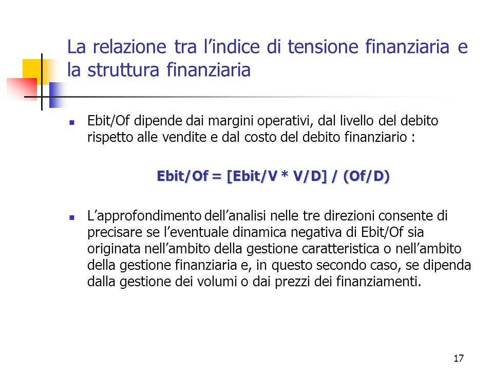 17 La relazione tra lindice di tensione finanziaria e la struttura finanziaria Ebit/Of dipende dai margini operativi, dal livello del debito rispetto alle vendite e dal costo del debito finanziario : Ebit/Of = [Ebit/V * V/D] / (Of/D) Lapprofondimento dellanalisi nelle tre direzioni consente di precisare se leventuale dinamica negativa di Ebit/Of sia originata nellambito della gestione caratteristica o nellambito della gestione finanziaria e, in questo secondo caso, se dipenda dalla gestione dei volumi o dai prezzi dei finanziamenti.