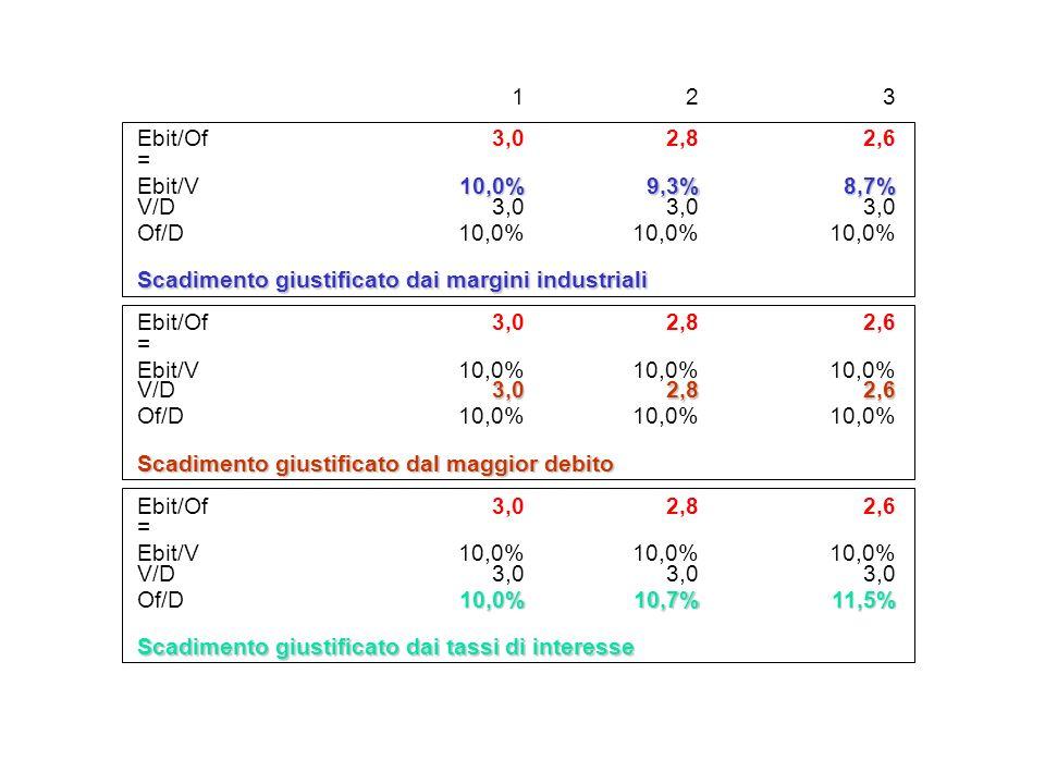 123 Ebit/Of3,02,82,6 = Ebit/V10,0%9,3%8,7% V/D3,0 Of/D10,0% Scadimento giustificato dai margini industriali Ebit/Of3,02,82,6 = Ebit/V10,0% V/D3,02,82,6 Of/D10,0% Scadimento giustificato dal maggior debito Ebit/Of3,02,82,6 = Ebit/V10,0% V/D3,0 Of/D10,0%10,7%11,5% Scadimento giustificato dai tassi di interesse