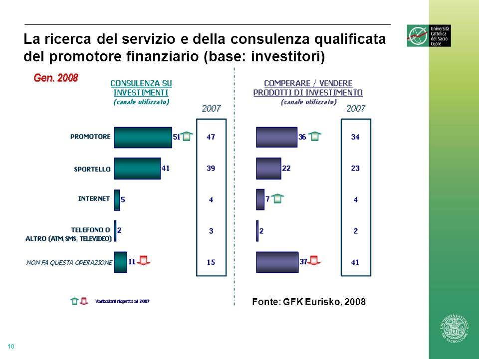 10 Fonte: GFK Eurisko, 2008 La ricerca del servizio e della consulenza qualificata del promotore finanziario (base: investitori)