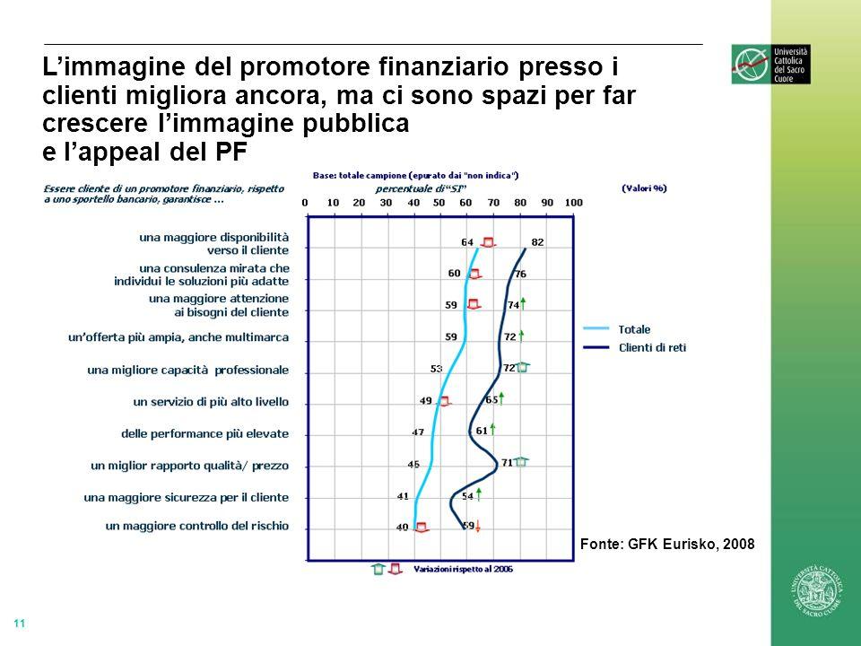 11 Limmagine del promotore finanziario presso i clienti migliora ancora, ma ci sono spazi per far crescere limmagine pubblica e lappeal del PF Fonte: GFK Eurisko, 2008