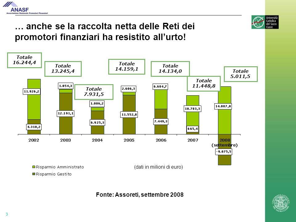 3 … anche se la raccolta netta delle Reti dei promotori finanziari ha resistito allurto.