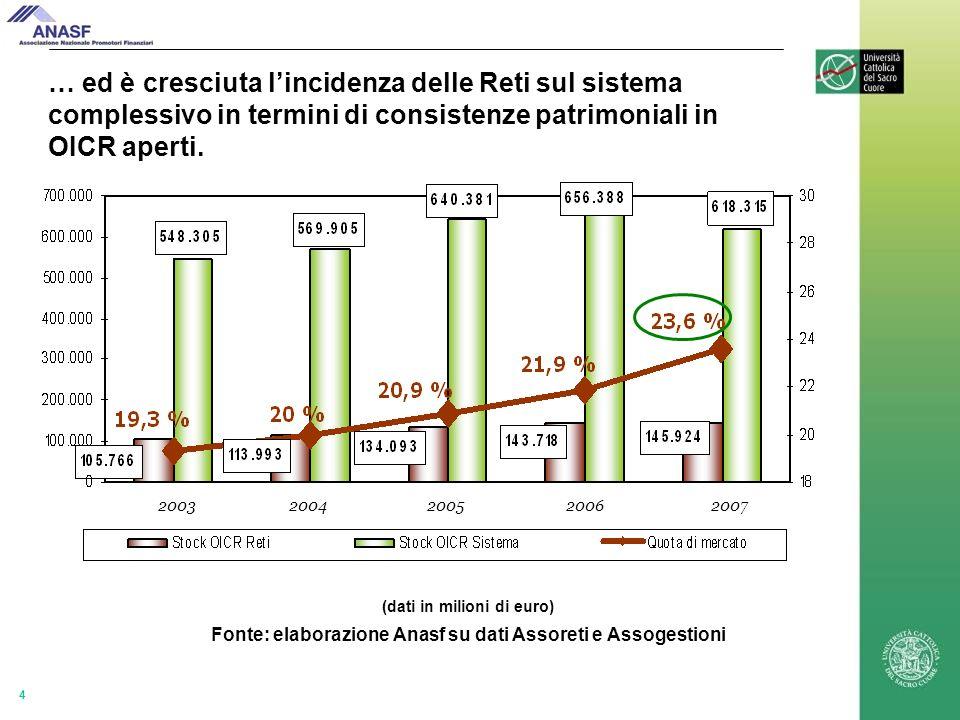 4 … ed è cresciuta lincidenza delle Reti sul sistema complessivo in termini di consistenze patrimoniali in OICR aperti.