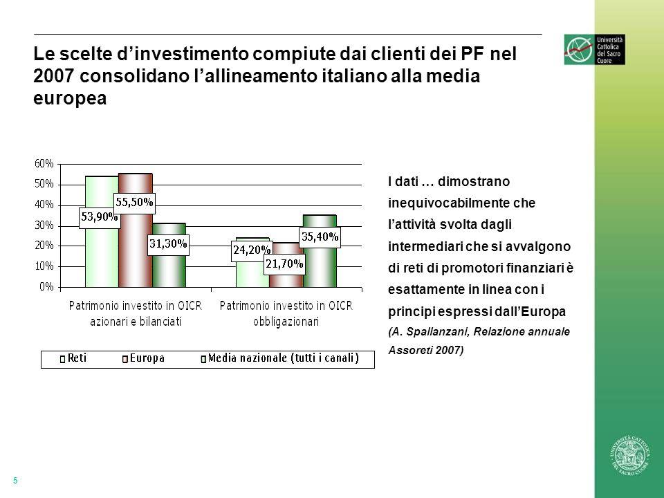 5 Le scelte dinvestimento compiute dai clienti dei PF nel 2007 consolidano lallineamento italiano alla media europea I dati … dimostrano inequivocabilmente che lattività svolta dagli intermediari che si avvalgono di reti di promotori finanziari è esattamente in linea con i principi espressi dallEuropa (A.