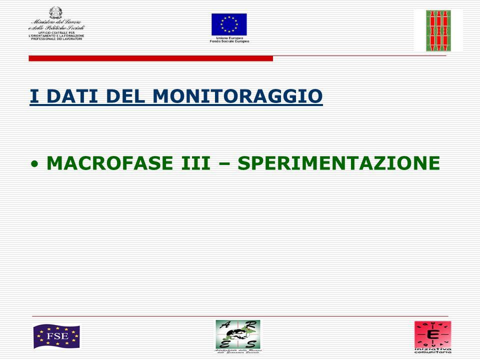 1 I DATI DEL MONITORAGGIO MACROFASE III – SPERIMENTAZIONE