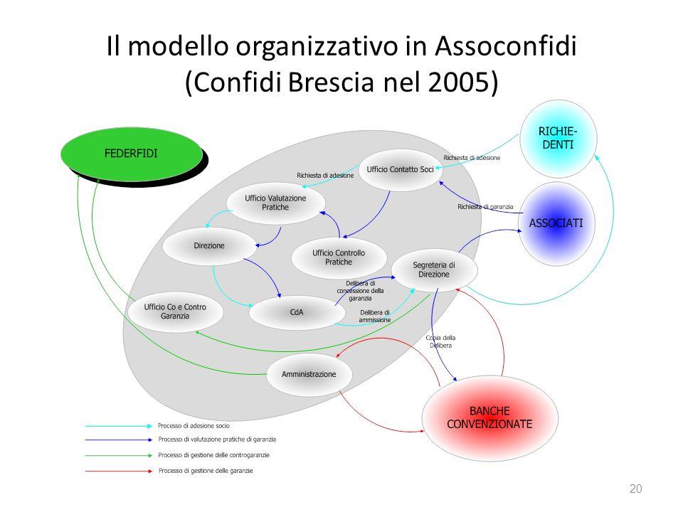 Il modello organizzativo in Assoconfidi (Confidi Brescia nel 2005) 20