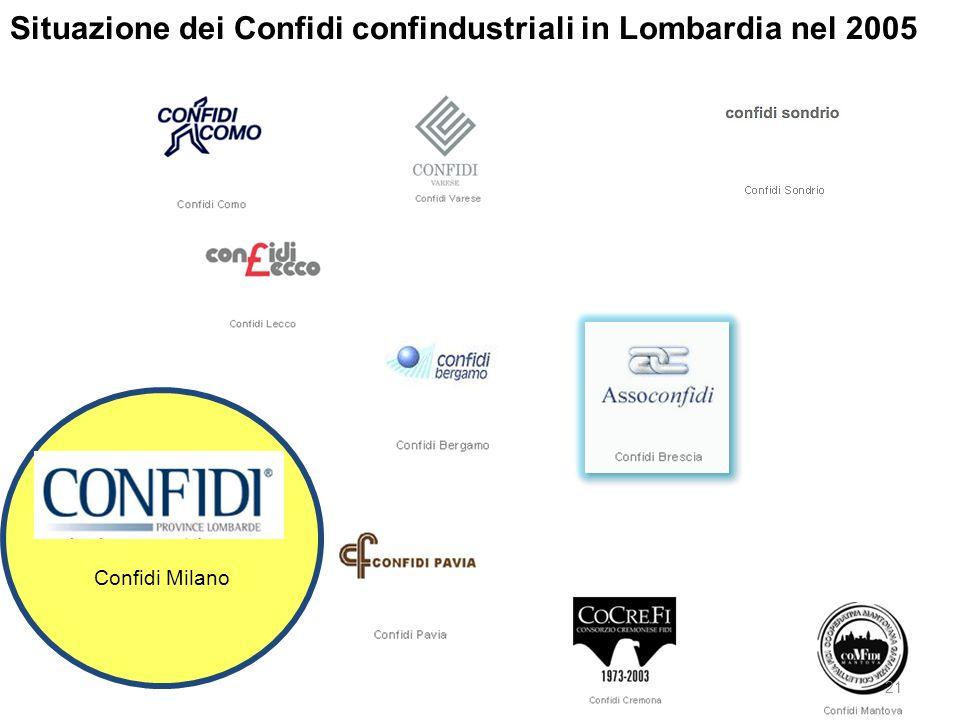 Situazione dei Confidi confindustriali in Lombardia nel 2005 Confidi Milano 21
