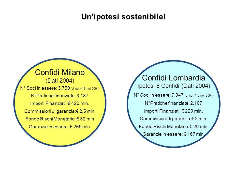 Confidi Milano (Dati 2004) N° Soci in essere: 3.750 (di cui 418 nel 2004) N°Pratiche finanziate: 3.187 Importi Finanziati: 420 mln.