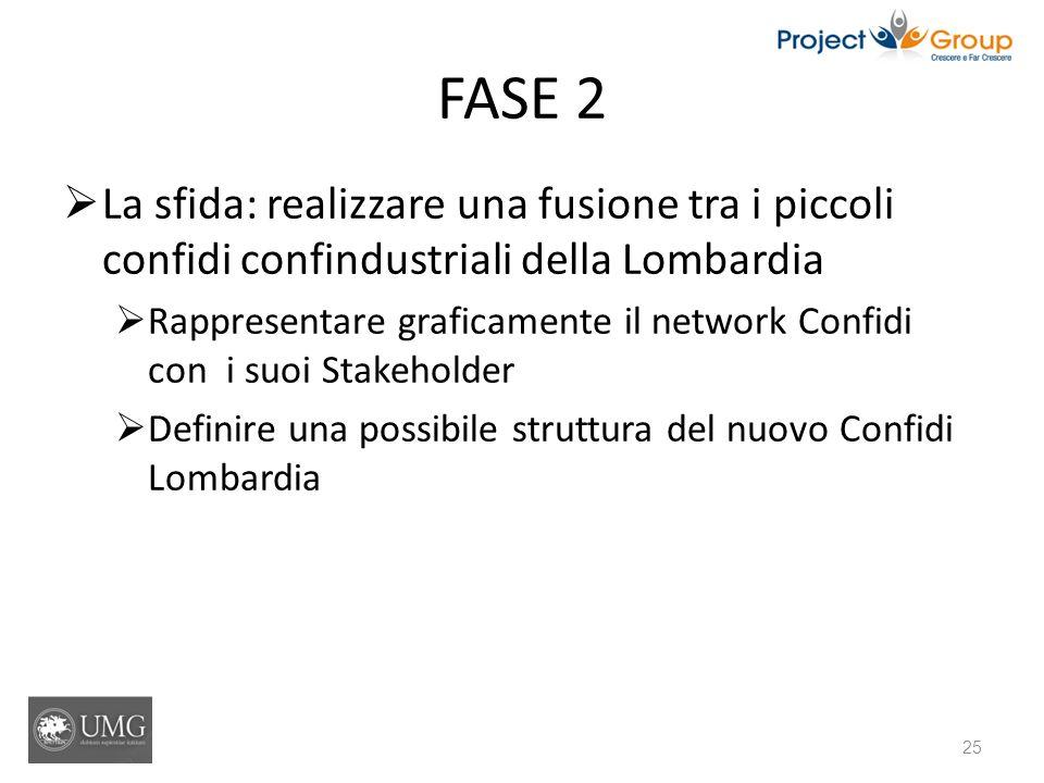 FASE 2 La sfida: realizzare una fusione tra i piccoli confidi confindustriali della Lombardia Rappresentare graficamente il network Confidi con i suoi Stakeholder Definire una possibile struttura del nuovo Confidi Lombardia 25