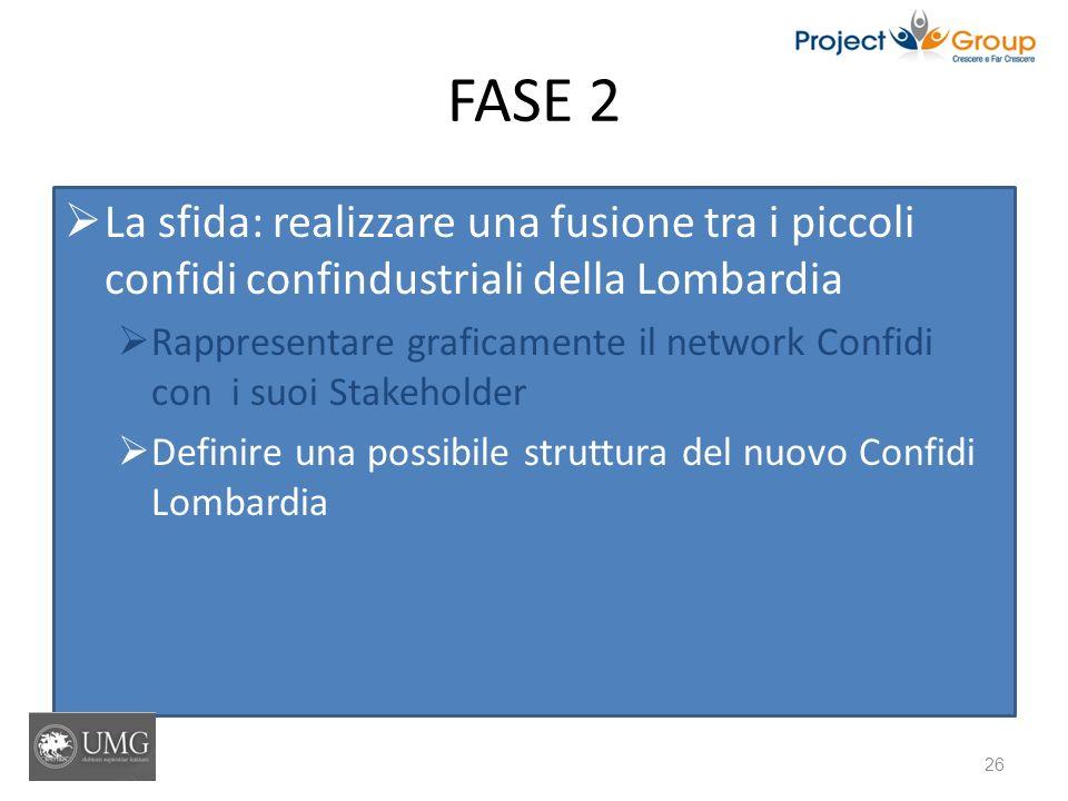 FASE 2 La sfida: realizzare una fusione tra i piccoli confidi confindustriali della Lombardia Rappresentare graficamente il network Confidi con i suoi Stakeholder Definire una possibile struttura del nuovo Confidi Lombardia 26
