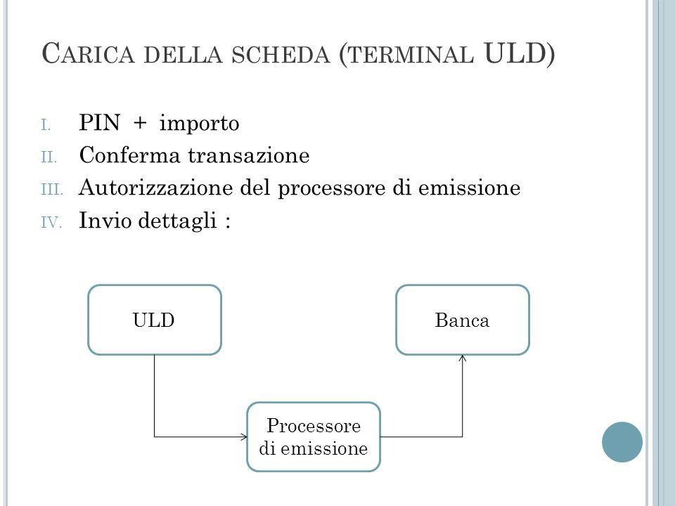 C ARICA DELLA SCHEDA ( TERMINAL ULD) I. PIN + importo II. Conferma transazione III. Autorizzazione del processore di emissione IV. Invio dettagli : UL