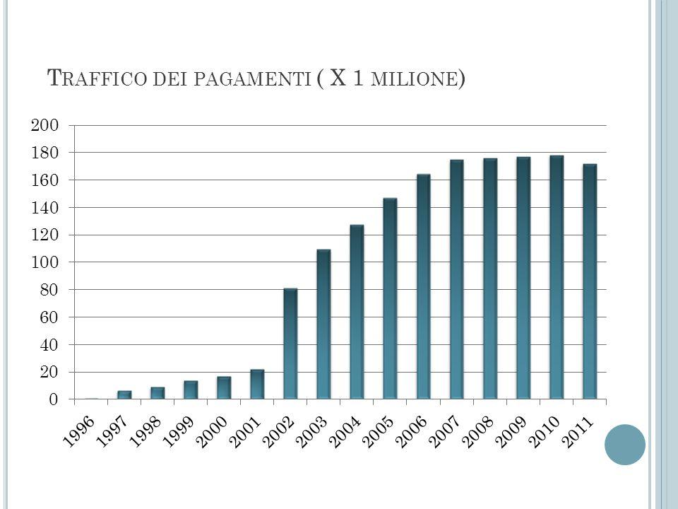 T RAFFICO DEI PAGAMENTI ( X 1 MILIONE )