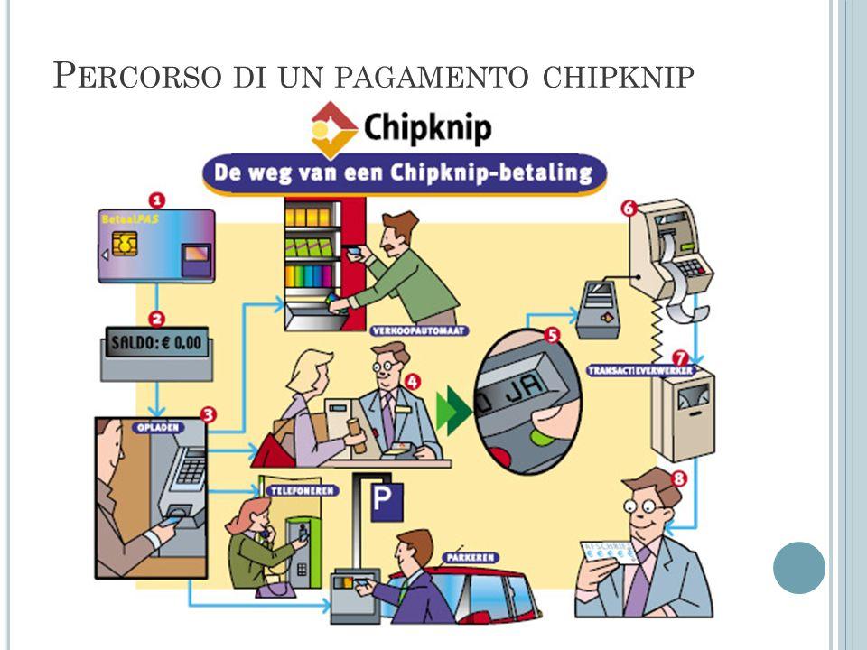 P ERCORSO DI UN PAGAMENTO CHIPKNIP