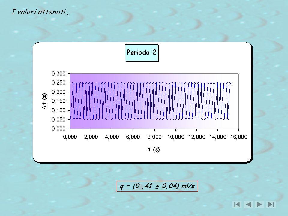 I valori ottenuti… q = (0,41 ± 0,04) ml/s