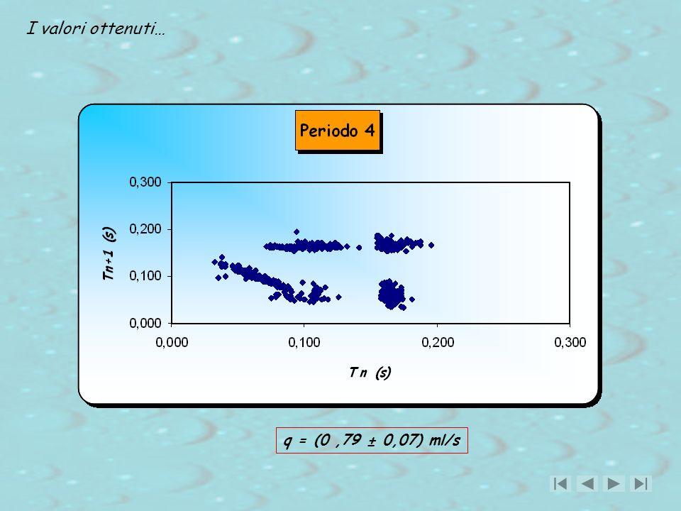 I valori ottenuti… q = (0,79 ± 0,07) ml/s