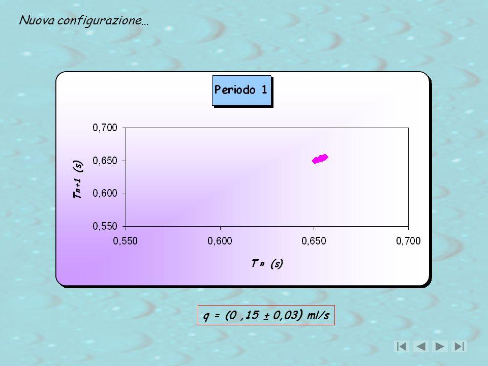 Nuova configurazione… q = (0,15 ± 0,03 ) ml/s