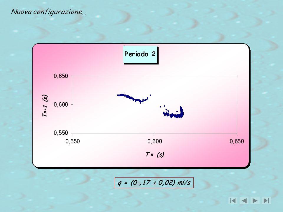 q = (0,17 ± 0,02) ml/s Nuova configurazione…