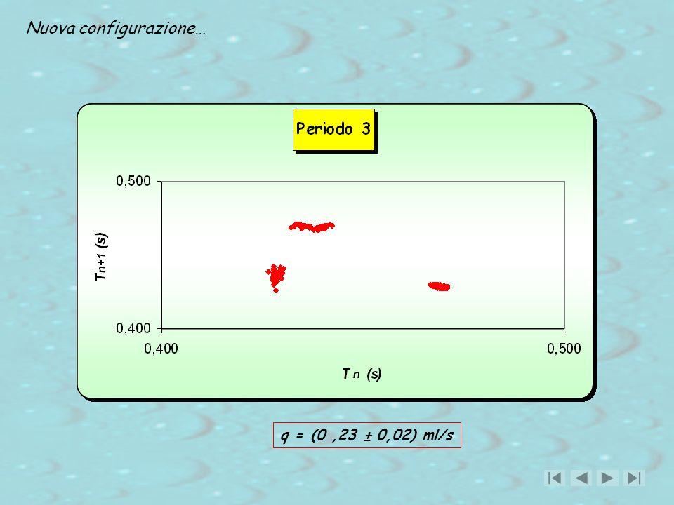q = (0,23 ± 0,02) ml/s Nuova configurazione…