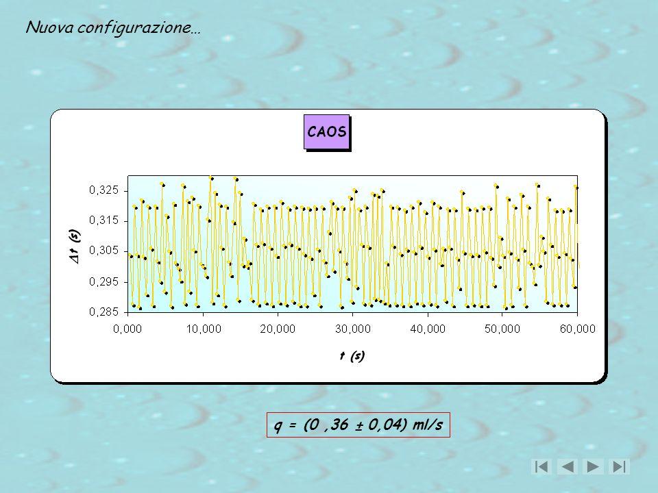 q = (0,36 ± 0,04) ml/s