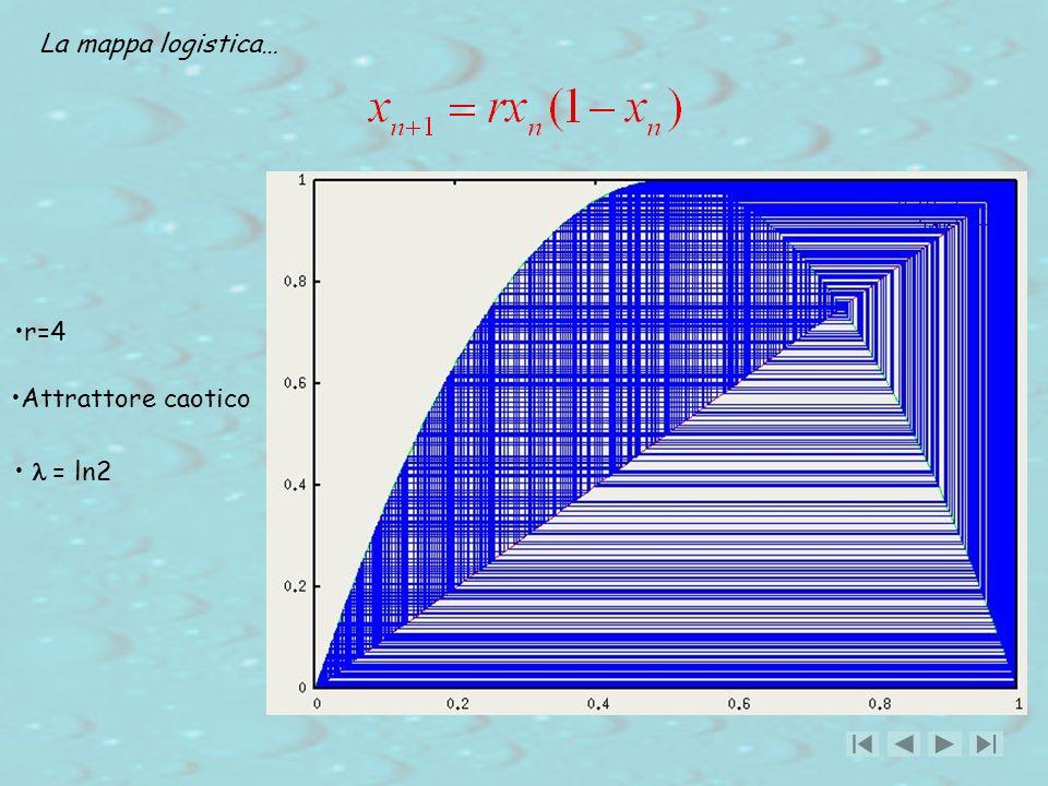 La mappa logistica… r=4 Attrattore caotico = ln2
