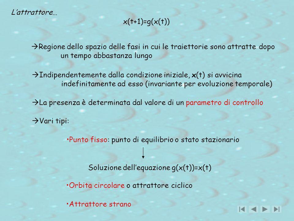 Indipendentemente dalla condizione iniziale, x(t) si avvicina indefinitamente ad esso (invariante per evoluzione temporale) Lattrattore… La presenza è determinata dal valore di un parametro di controllo Regione dello spazio delle fasi in cui le traiettorie sono attratte dopo un tempo abbastanza lungo Punto fisso: punto di equilibrio o stato stazionario Orbita circolare o attrattore ciclico Attrattore strano x(t+1)=g(x(t)) Soluzione dellequazione g(x(t))=x(t) Vari tipi:
