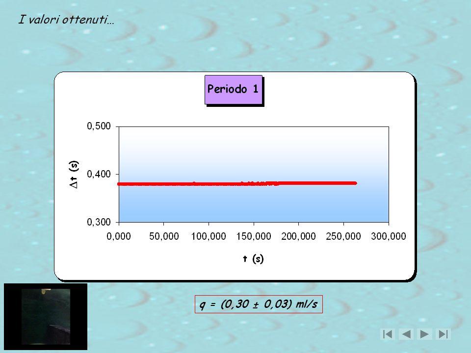 I valori ottenuti… q = (0,30 ± 0,03) ml/s