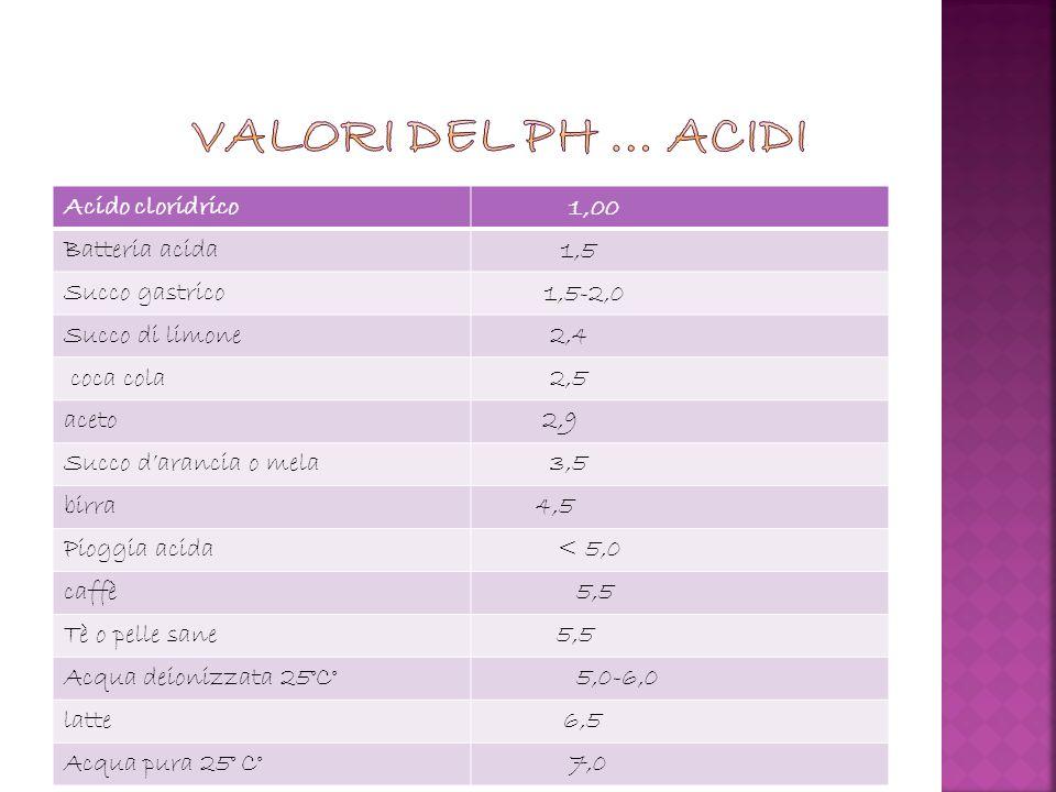 Acido cloridrico 1,00 Batteria acida 1,5 Succo gastrico 1,5-2,0 Succo di limone 2,4 coca cola 2,5 aceto 2,9 Succo darancia o mela 3,5 birra 4,5 Pioggi