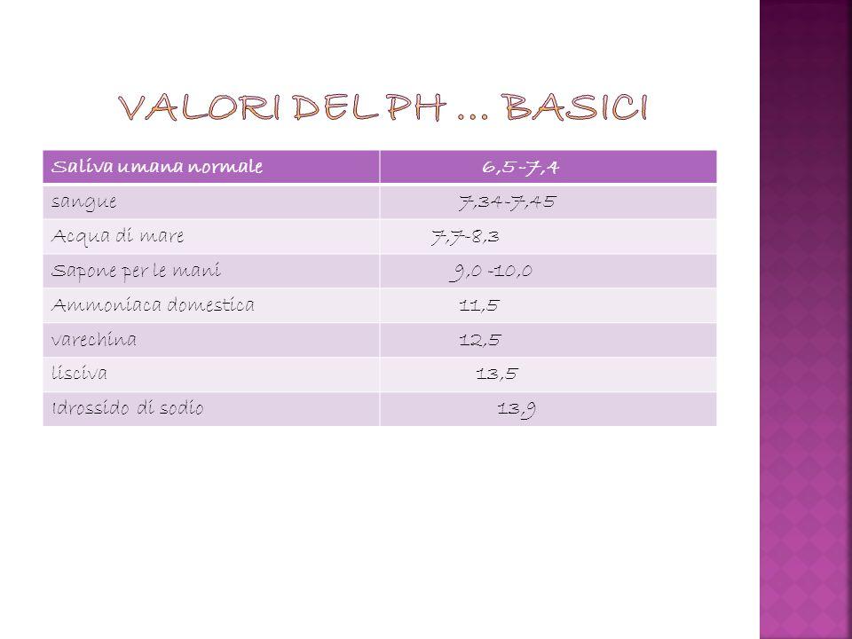 Saliva umana normale 6,5 -7,4 sangue 7,34-7,45 Acqua di mare 7,7-8,3 Sapone per le mani 9,0 -10,0 Ammoniaca domestica 11,5 varechina 12,5 lisciva 13,5