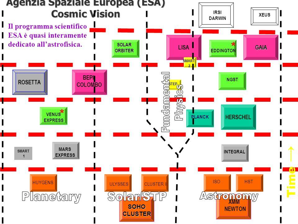 Agenzia Spaziale Europea (ESA) Cosmic Vision SOHO CLUSTER CLUSTER XMM NEWTON HERSCHEL INTEGRAL ULYSSES HUYGENS ISOHST CLUSTER II MARS EXPRESS F 3 XEUS SMART 1 IRSI DARWIN GAIA GAIA LISA NGST SOLAR ORBITER EDDINGTON * F 2 VENUS EXPRESS * PLANCK BEPI COLOMBO ROSETTA SMART 2 Time STEP Il programma scientifico ESA è quasi interamente dedicato allastrofisica.