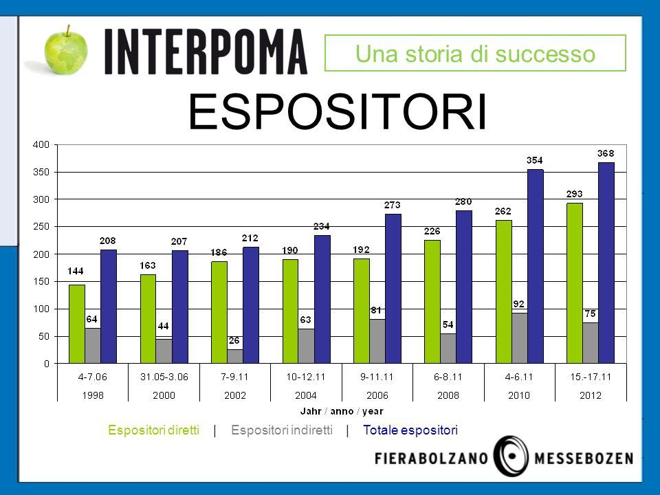 ESPOSITORI Una storia di successo Espositori diretti | Espositori indiretti | Totale espositori
