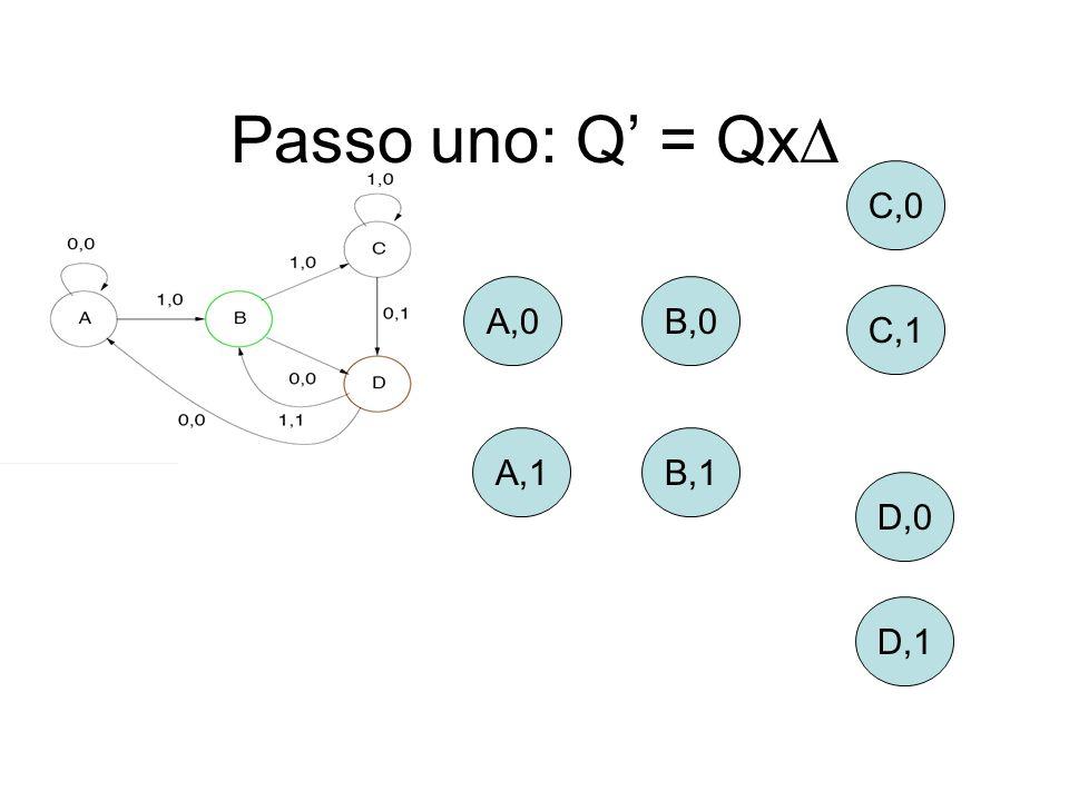 Passo uno: Q = Qx A,0 A,1 B,0 C,1 C,0 D,0 D,1 B,1