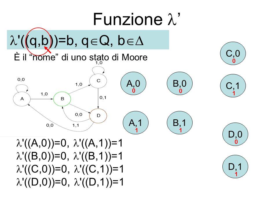 Funzione A,0 A,1 B,0 C,1 C,0 D,0 D,1 B,1 0 0 0 0 11 1 1 ((q, b),a) = ( (q,a), q,a)) Stato di MooreStato di Mealy Stato di Moore 0 0 1 0 1 0 0 1 0 1 1 0