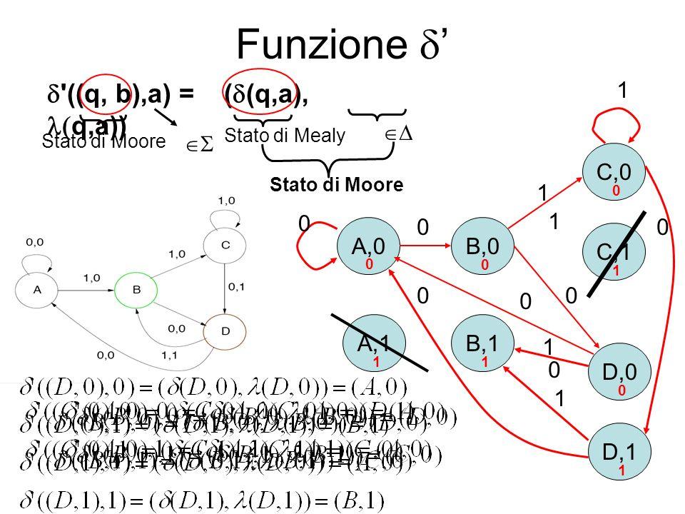 Funzione A,0 A,1 B,0 C,1 C,0 D,0 D,1 B,1 0 0 0 0 11 1 1 '((q, b),a) = ( (q,a), q,a)) Stato di MooreStato di Mealy Stato di Moore 0 0 1 0 1 0 0 1 0 1 1
