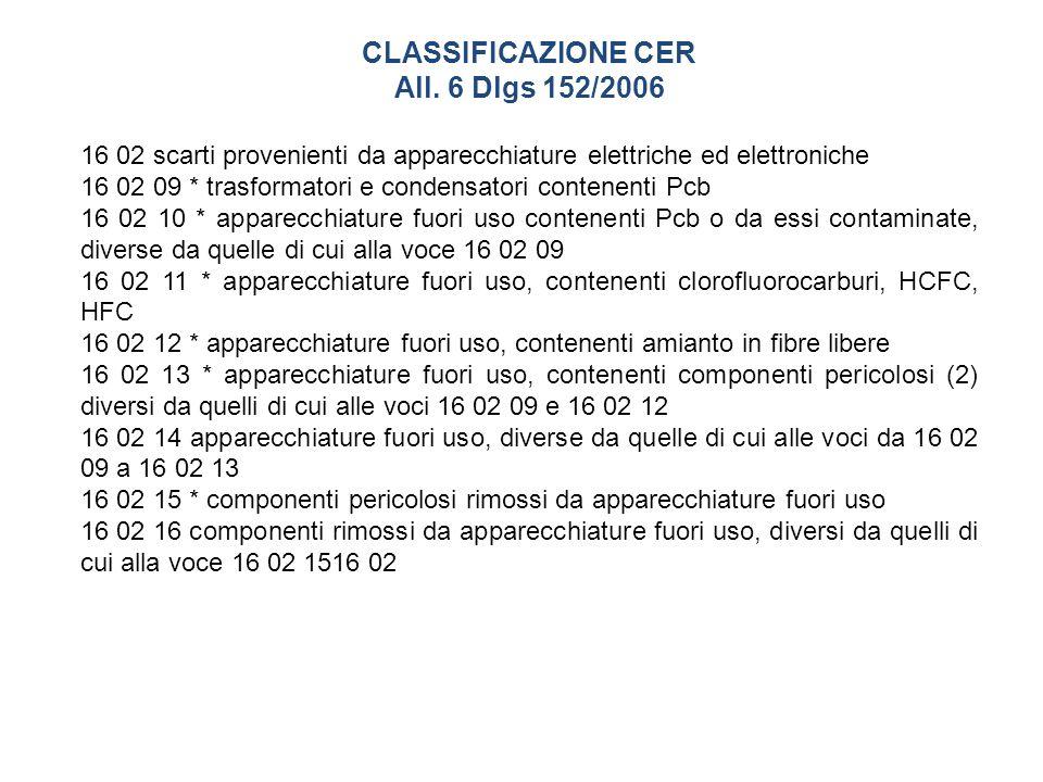 CLASSIFICAZIONE CER All.