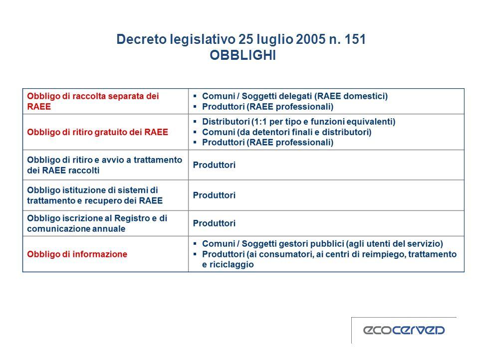 Decreto legislativo 25 luglio 2005 n. 151 OBBLIGHI